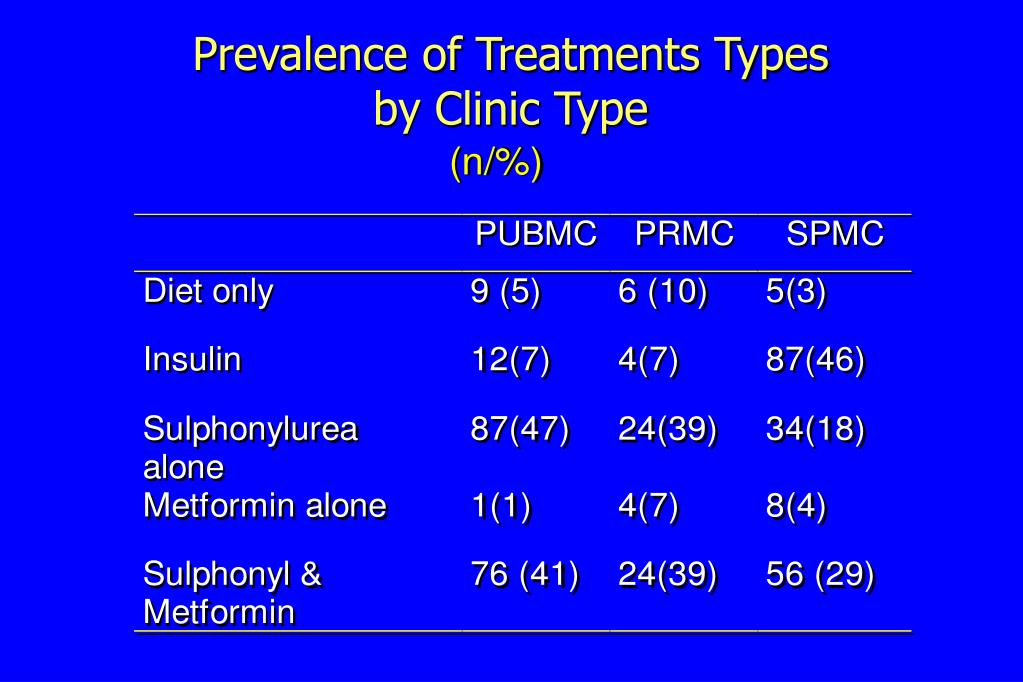 Prevalence of Treatments Types