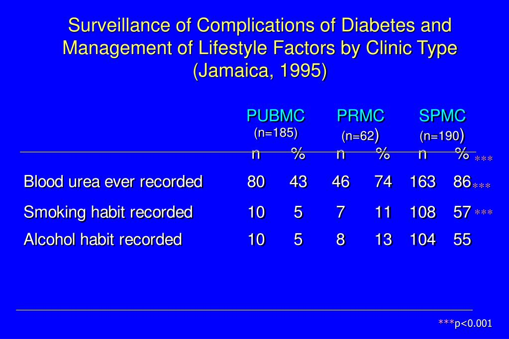 Surveillance of Complications of Diabetes and Management of Lifestyle Factors by Clinic Type
