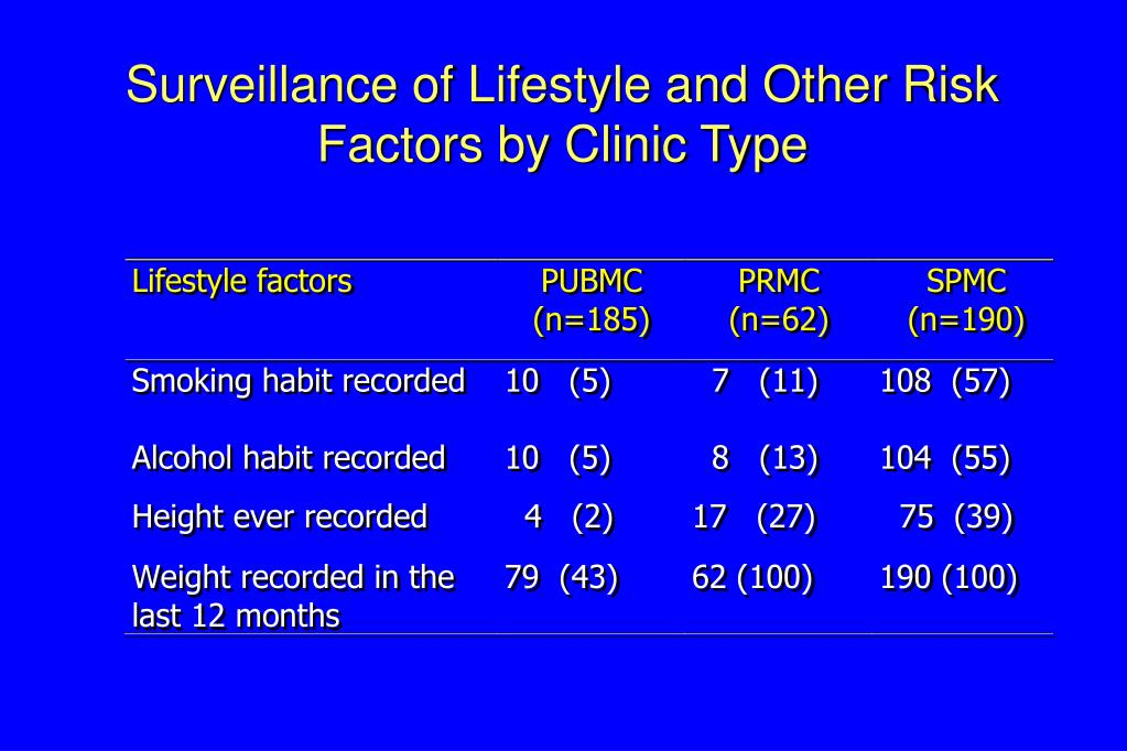 Surveillance of Lifestyle and Other Risk Factors by Clinic Type