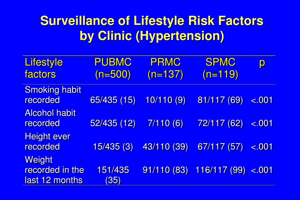 Surveillance of Lifestyle Risk Factors