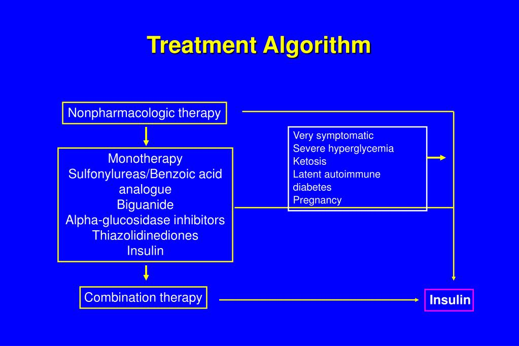 Treatment Algorithm