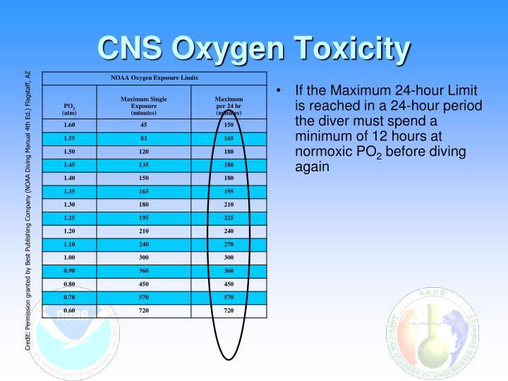 CNS Oxygen Toxicity