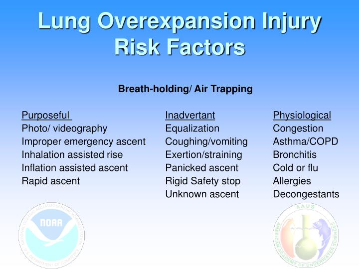 Lung Overexpansion Injury Risk Factors