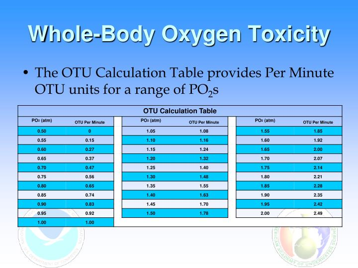 Whole-Body Oxygen Toxicity