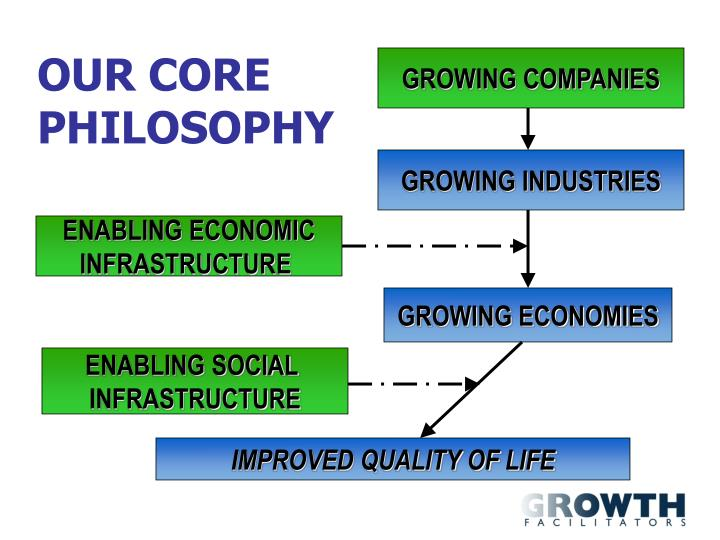 Our core philosophy