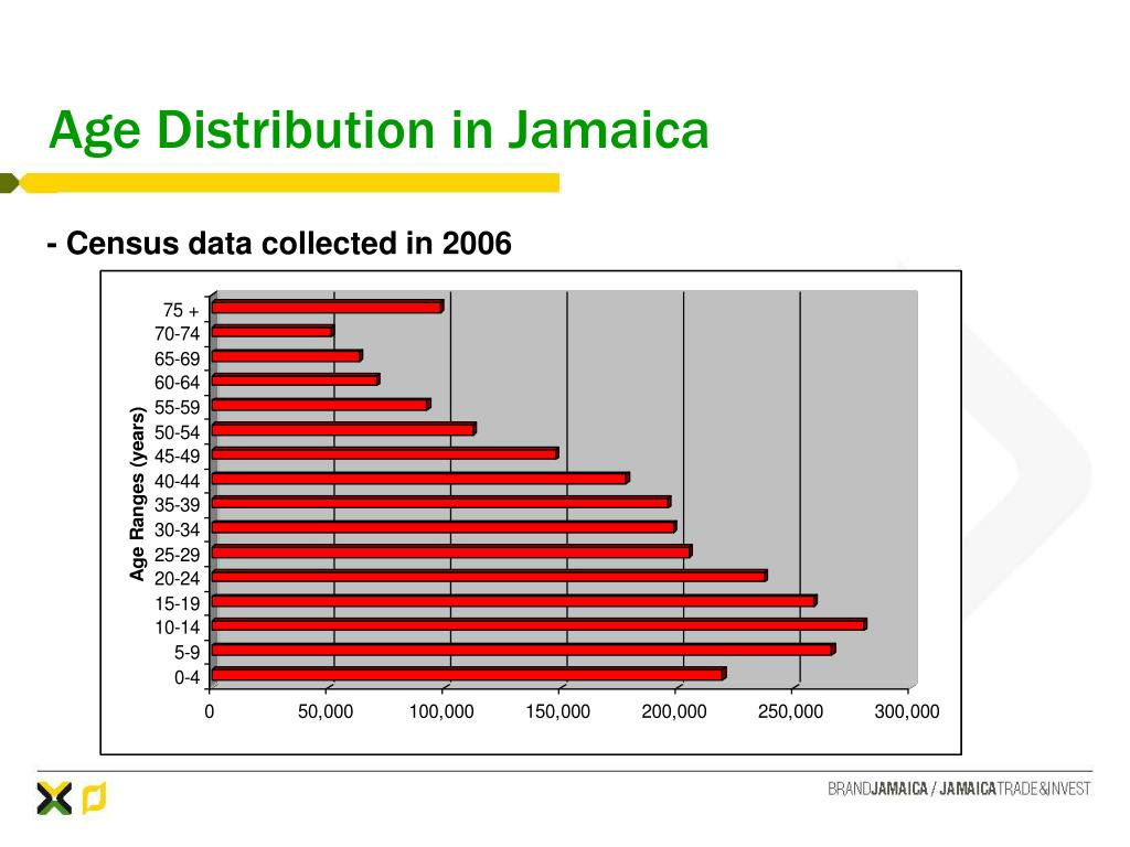 Age Distribution in Jamaica