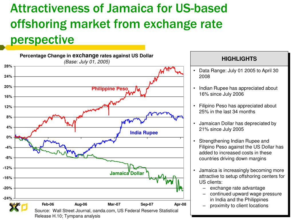 Attractiveness of Jamaica for US-based offshoring market from exchange rate perspective