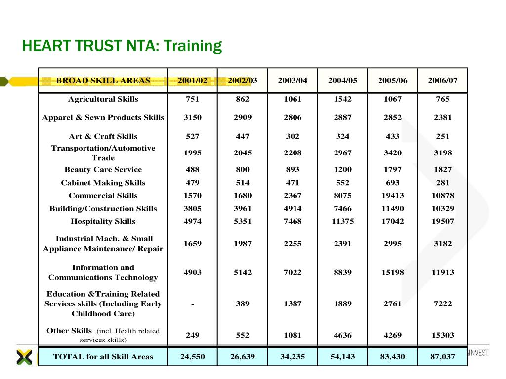 HEART TRUST NTA: Training
