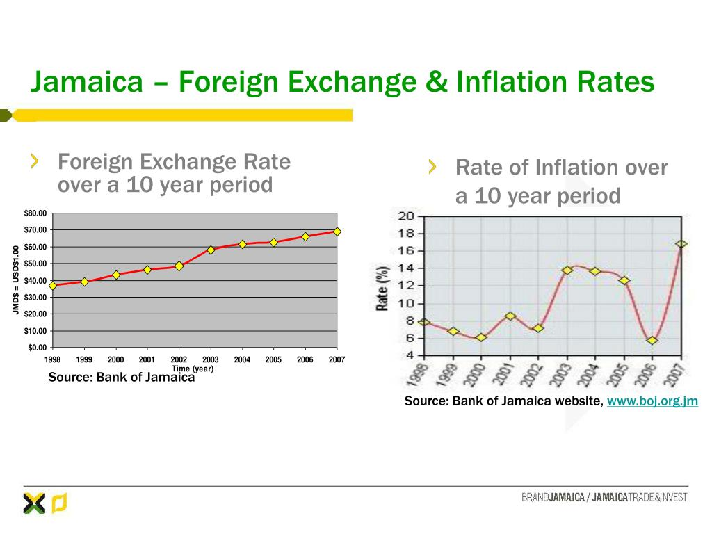 Jamaica – Foreign Exchange & Inflation Rates
