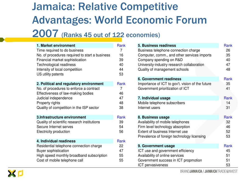 Jamaica: Relative Competitive Advantages: World Economic Forum 2007