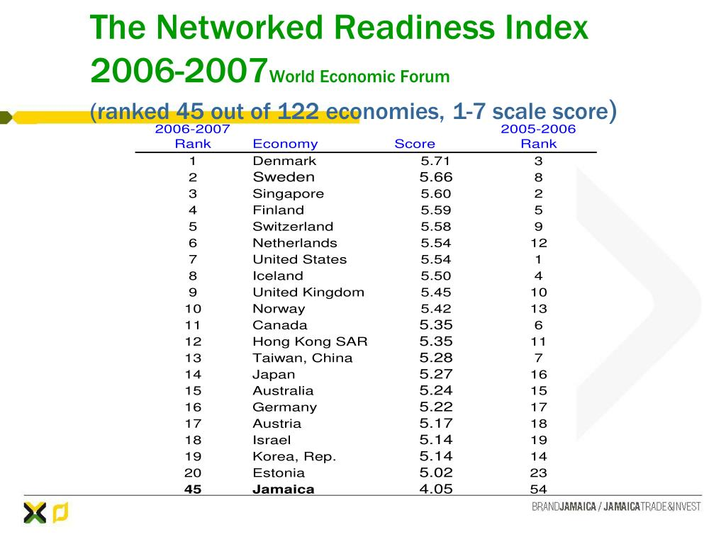 The Networked Readiness Index 2006-2007