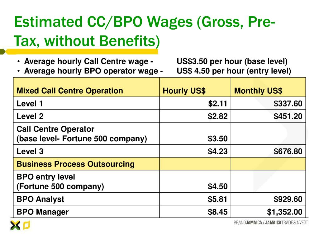 Estimated CC/BPO Wages (Gross, Pre-Tax, without Benefits)