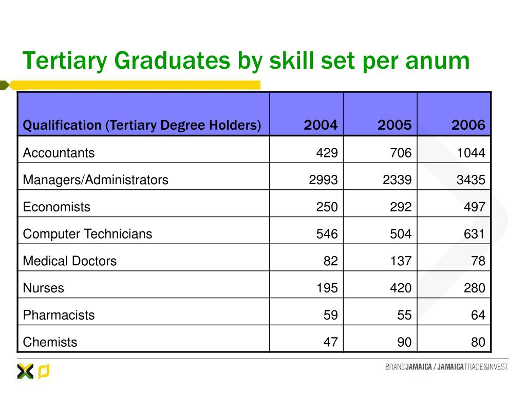Tertiary Graduates by skill set per anum