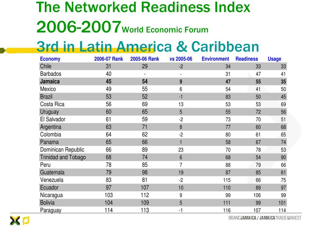 The Networked Readiness Index