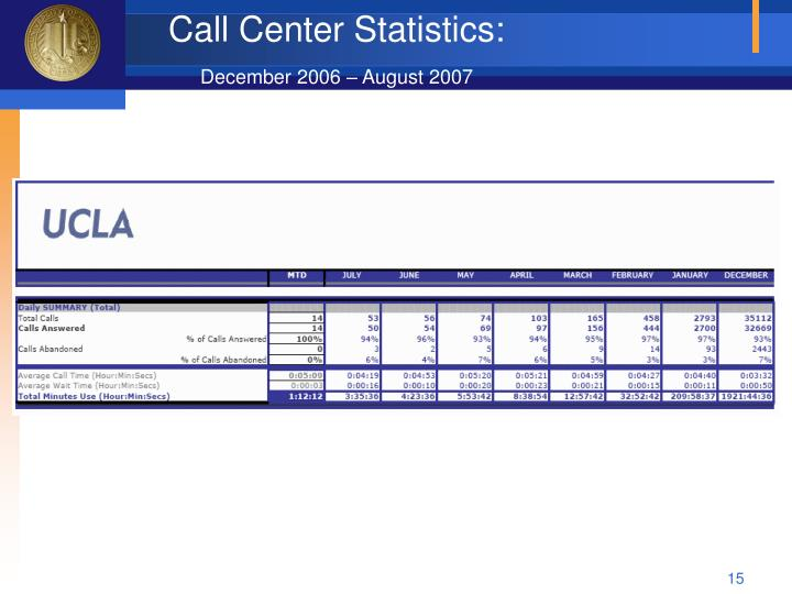 Call Center Statistics: