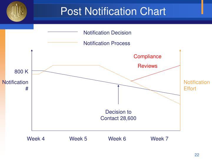 Post Notification Chart