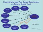 discrimination and past school experiences on general school trust1