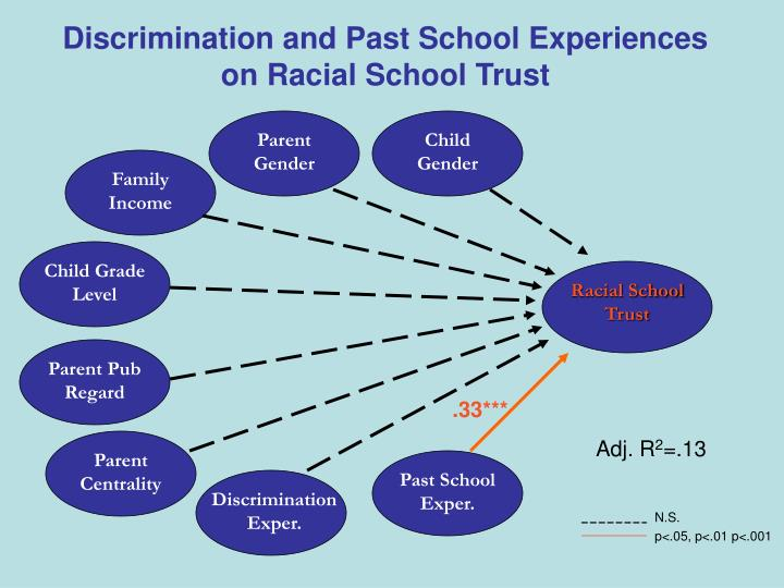 Discrimination and Past School Experiences on Racial School Trust