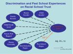 discrimination and past school experiences on racial school trust1