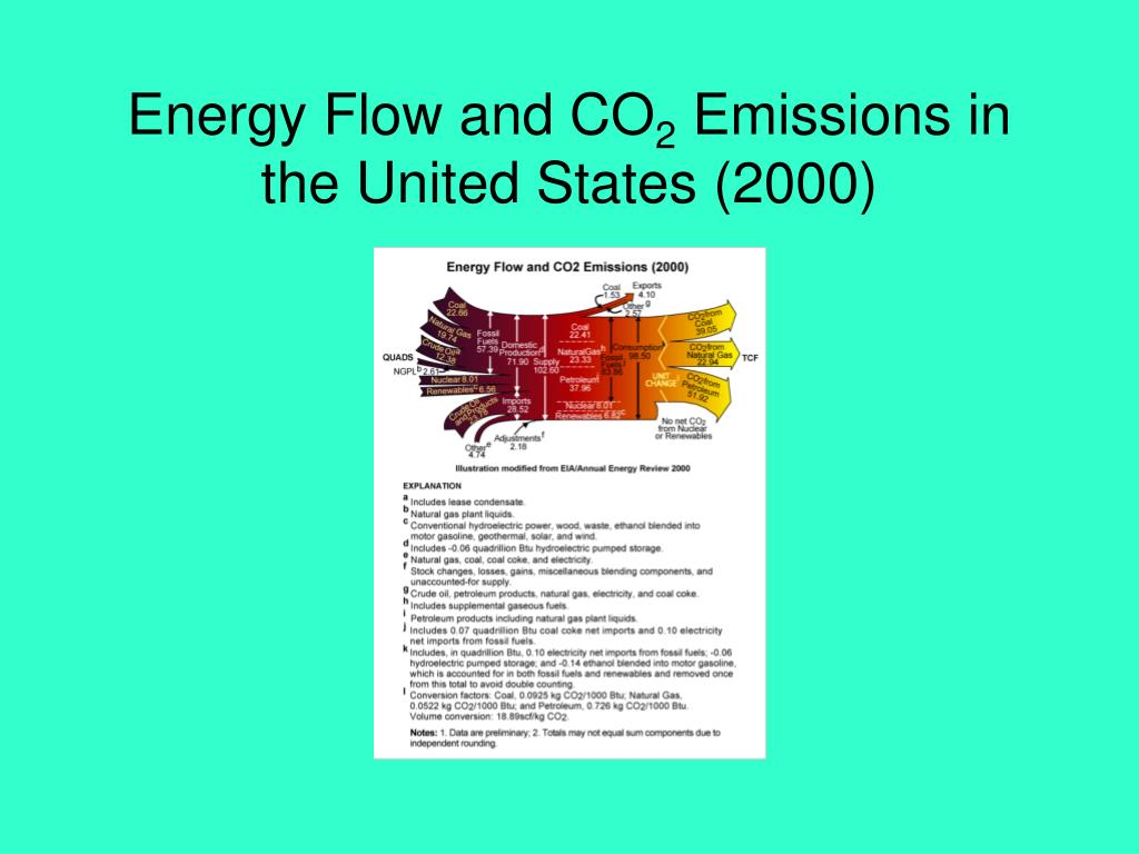 Energy Flow and CO