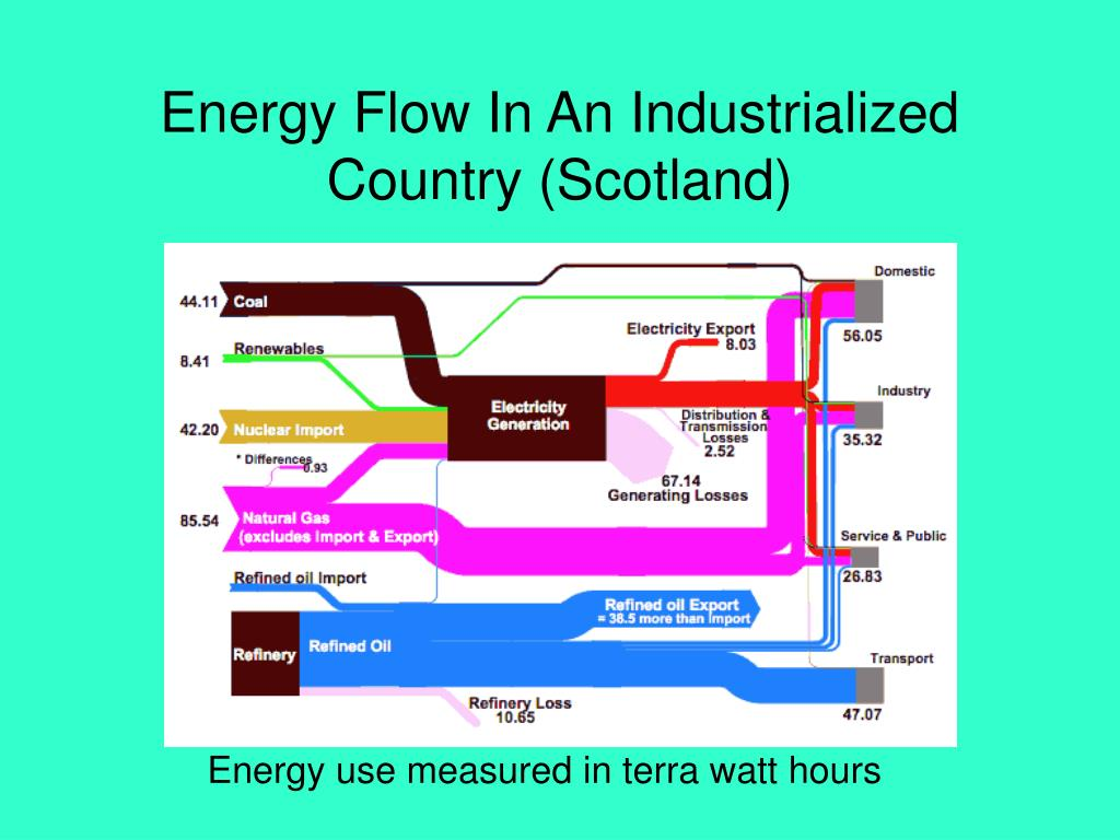 Energy Flow In An Industrialized Country (Scotland)