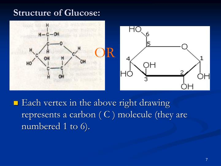 Structure of Glucose: