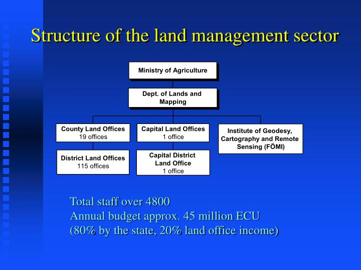 Structure of the land management sector
