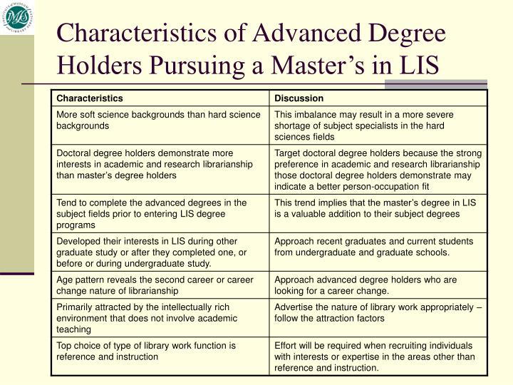 Characteristics of Advanced Degree Holders Pursuing a Master's in LIS