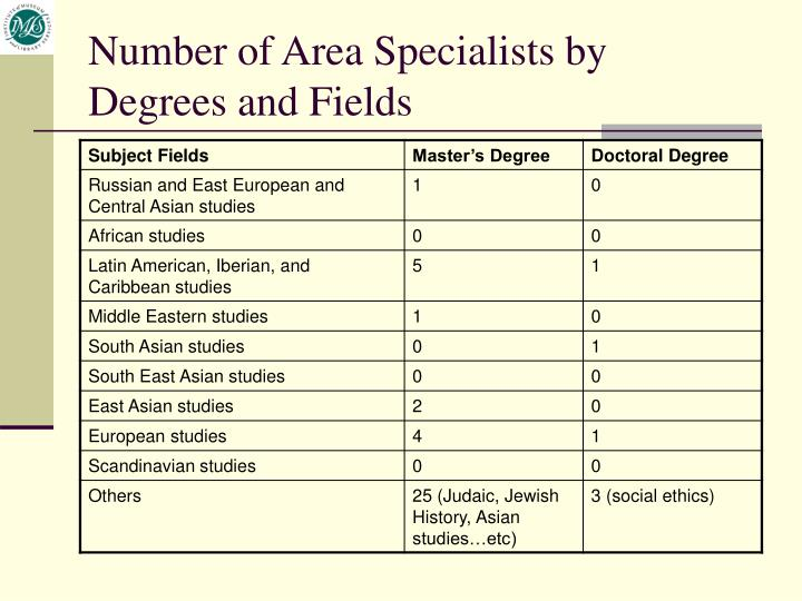 Number of Area Specialists by Degrees and Fields