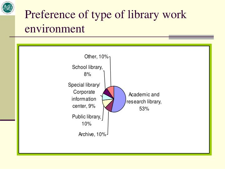 Preference of type of library work environment