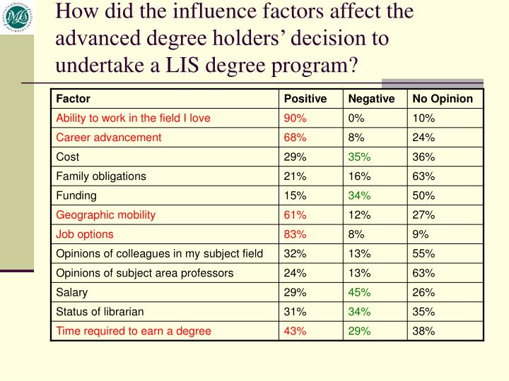 How did the influence factors affect the advanced degree holders' decision to undertake a LIS degree program?