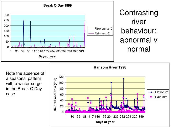 Contrasting river behaviour: abnormal v normal