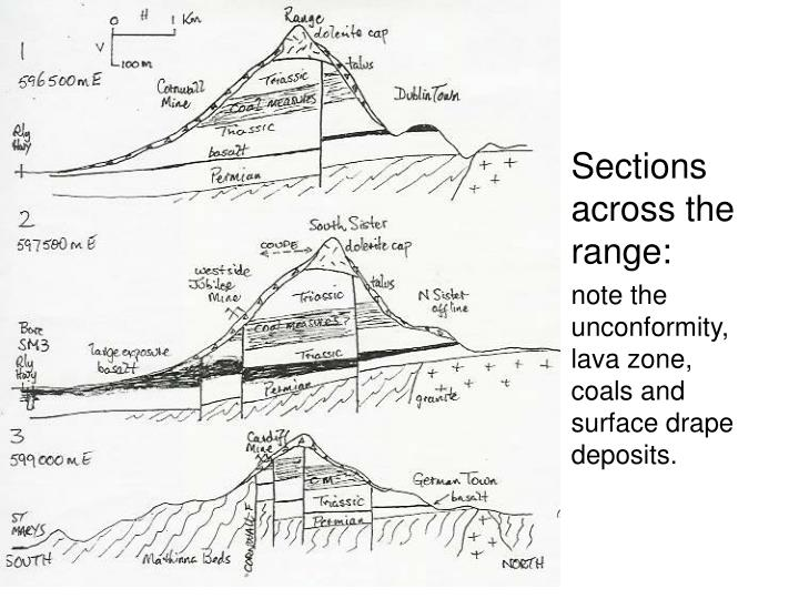 Sections across the range: