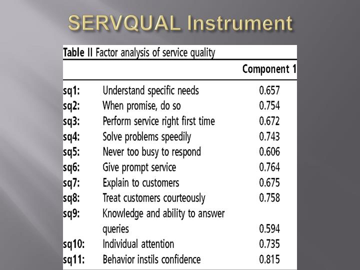 servqual customer satisfaction This empirical study examines the service quality perceptions of customers of the leading bank in the serbian market the survey was conducted by using the widely used servqual measurement tool moreover, comparison between servqual findings and customer satisfaction surveys was conducted along with an.