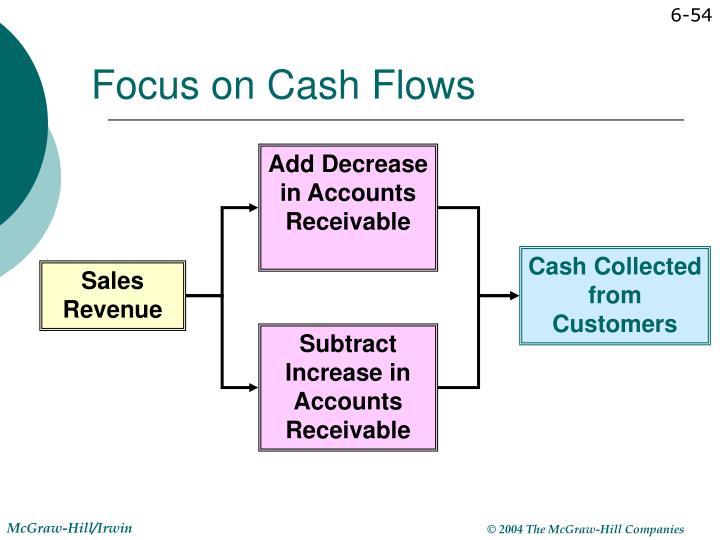 Add Decrease in Accounts Receivable