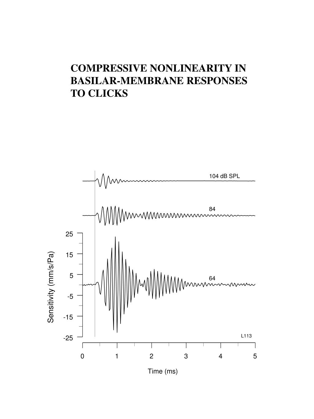 COMPRESSIVE NONLINEARITY IN