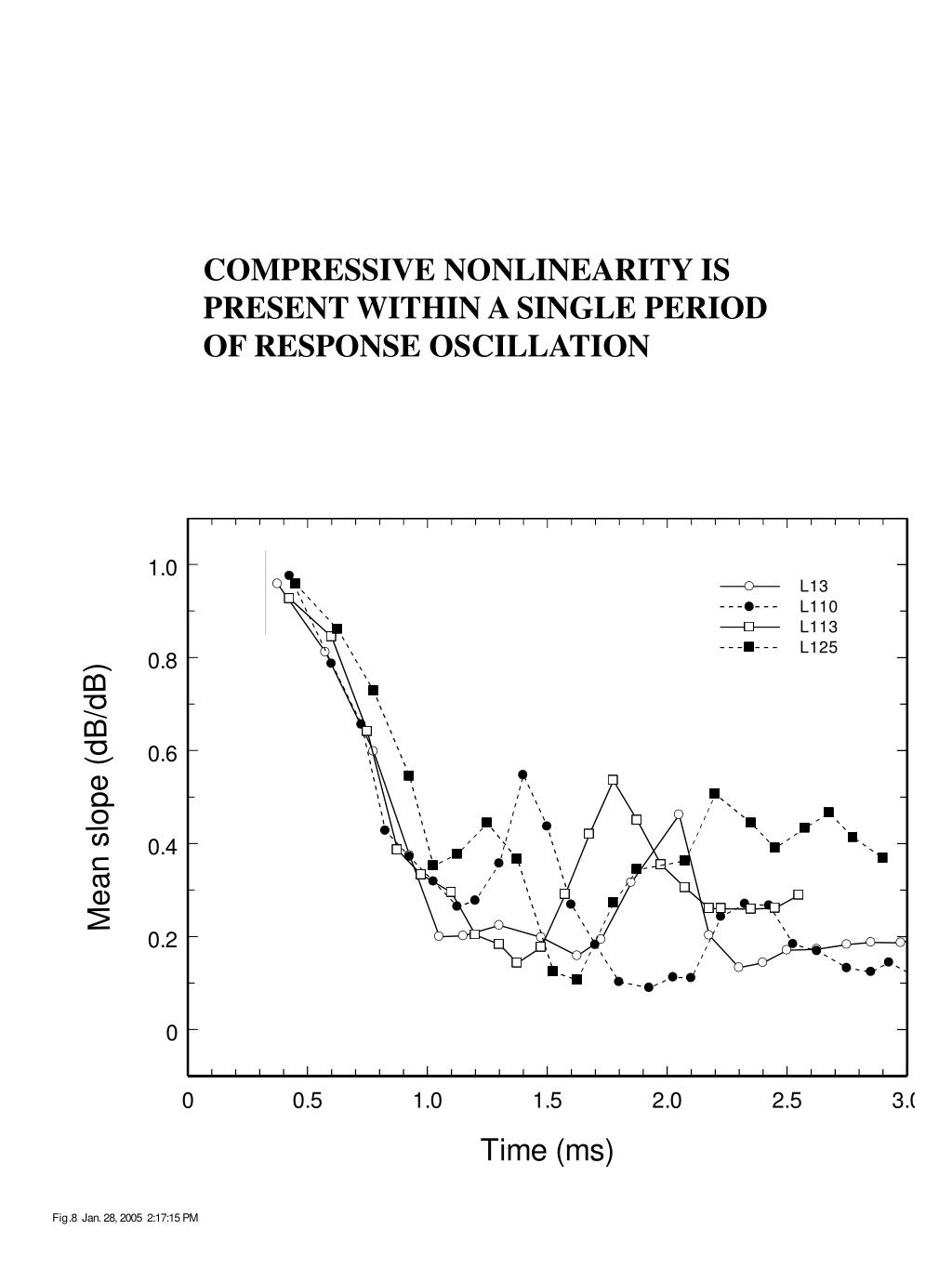 COMPRESSIVE NONLINEARITY IS