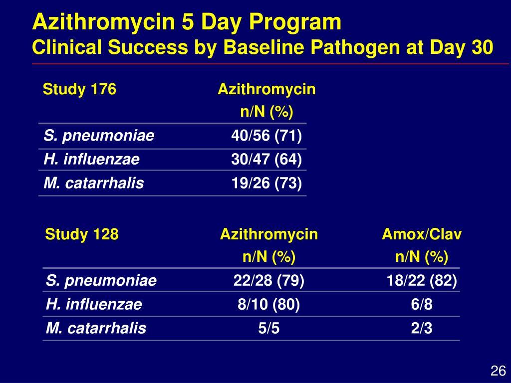 Azithromycin 5 Day Program