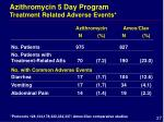 azithromycin 5 day program treatment related adverse events