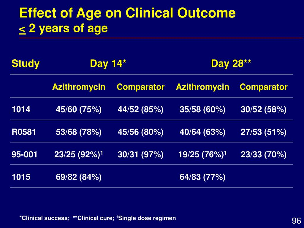 Effect of Age on Clinical Outcome