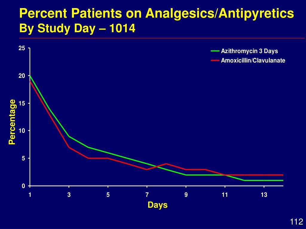 Percent Patients on Analgesics/Antipyretics