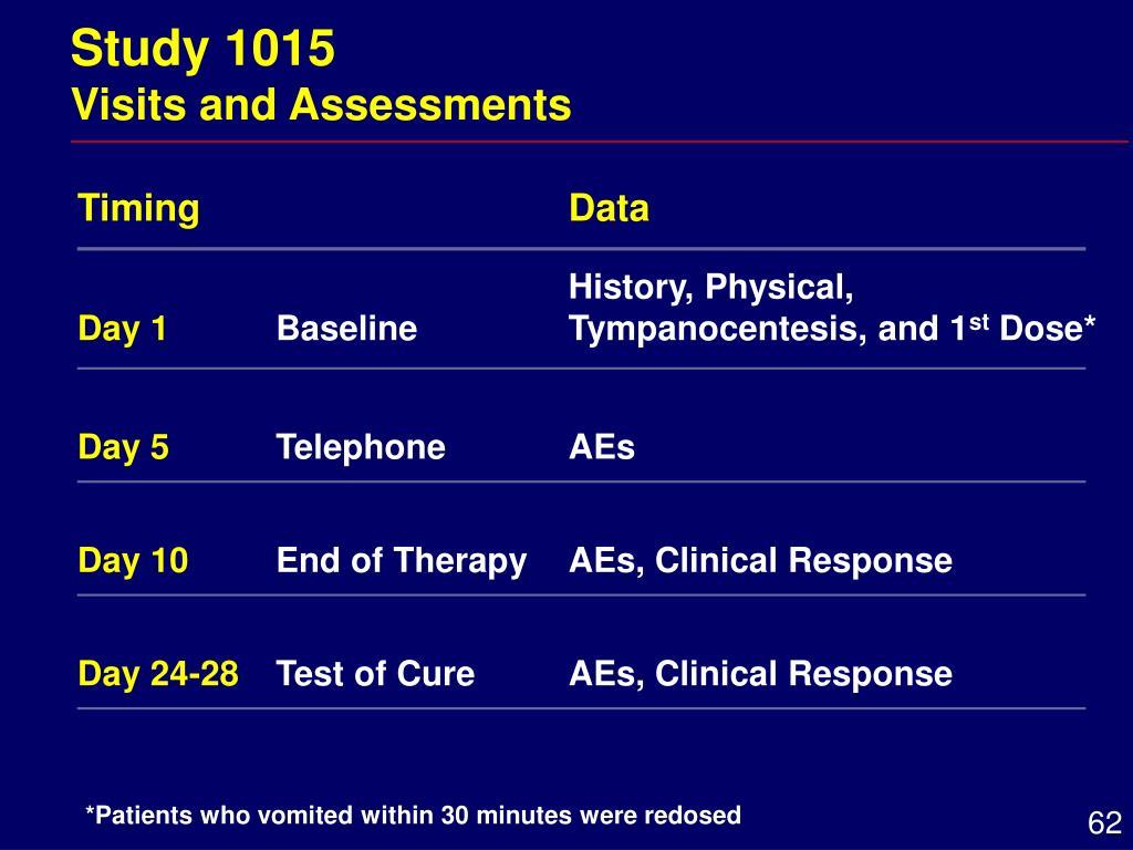 Study 1015