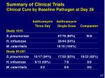 summary of clinical trials clinical cure by baseline pathogen at day 28