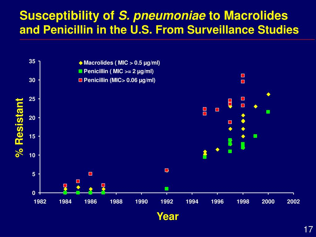 Susceptibility of