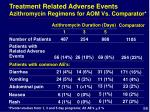 treatment related adverse events azithromycin regimens for aom vs comparator