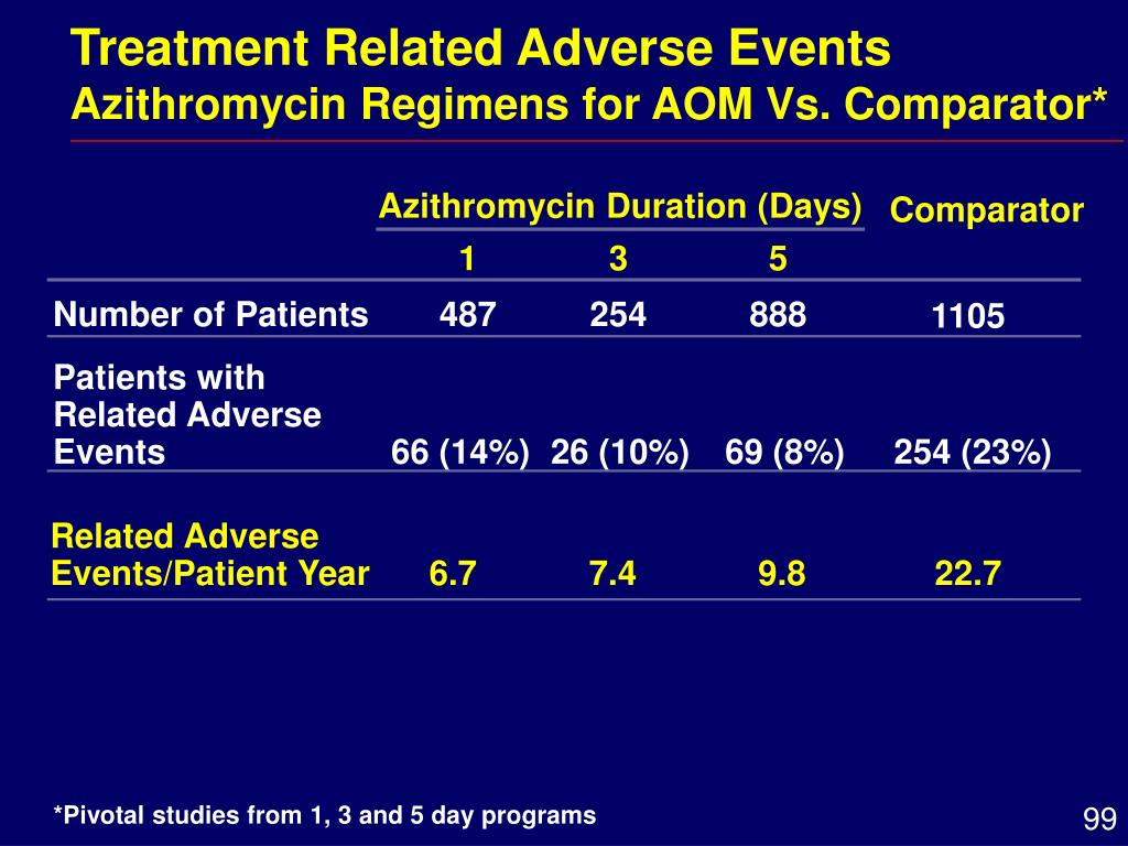 Treatment Related Adverse Events
