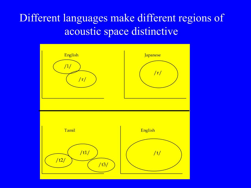 Different languages make different regions of acoustic space distinctive