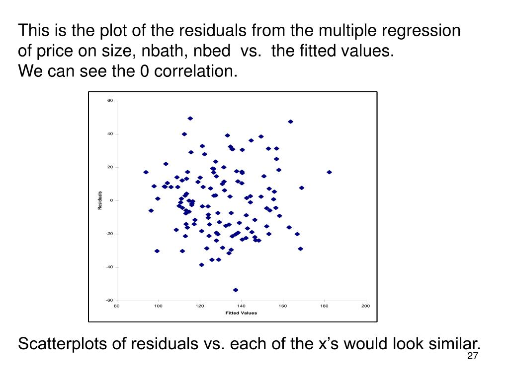 This is the plot of the residuals from the multiple regression