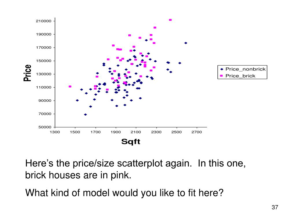 Here's the price/size scatterplot again.  In this one, brick houses are in pink.