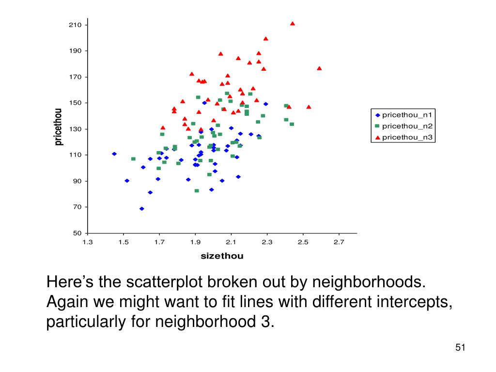 Here's the scatterplot broken out by neighborhoods.  Again we might want to fit lines with different intercepts, particularly for neighborhood 3.